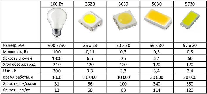 сравнительная тадлица характеристик светодиодов смд
