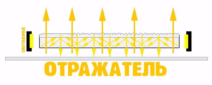 схема работы светодиодной панели