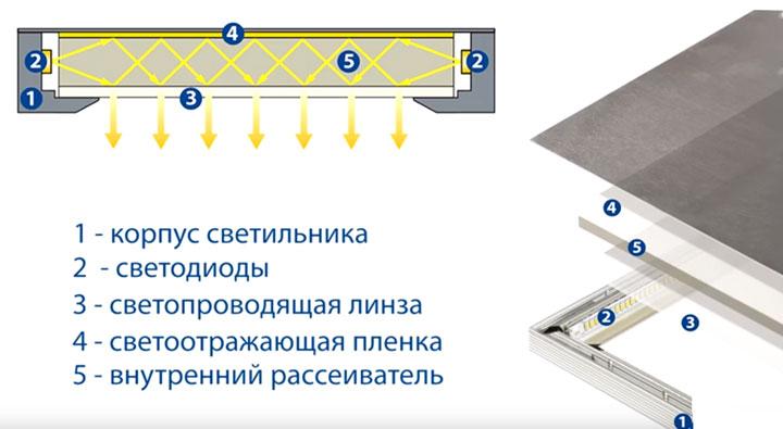 из чего состоит светодиодная панель