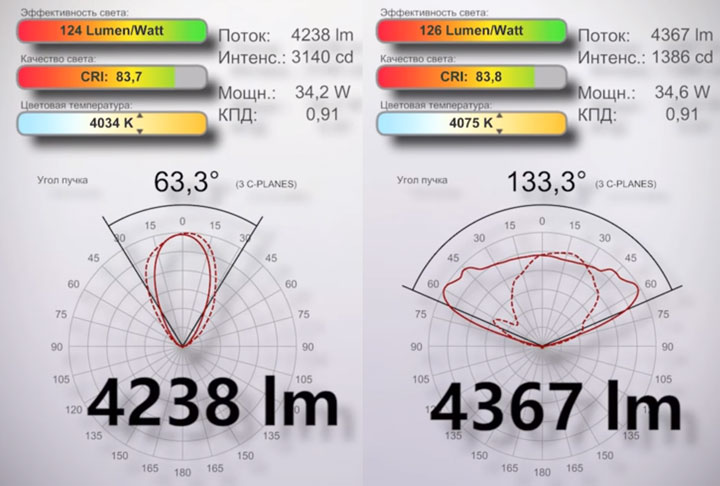 почему у светодиодных лампочек разной мощности одинаковое количество люмен