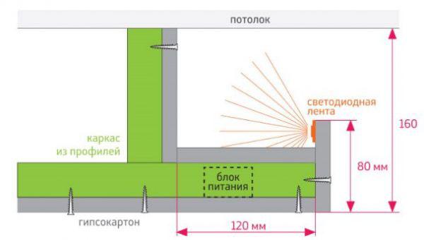 как закрепить светодиодную ленту в нише гипсокартонного потолка схема