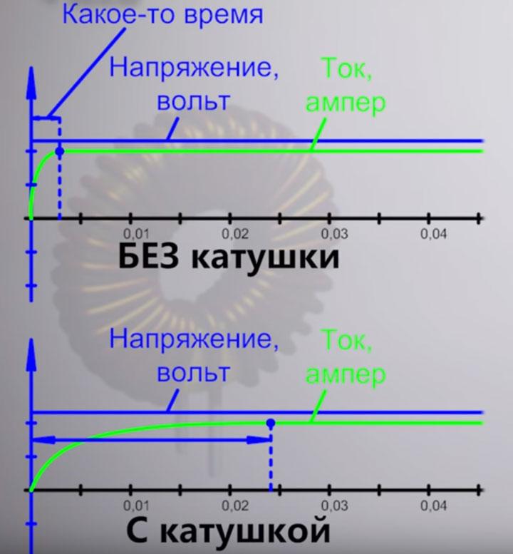 сравнение графика нарастания силы тока с катушкой индуктивности в схеме и без нее