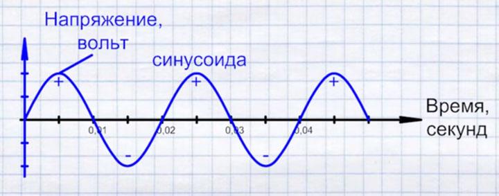 синусоида переменного напряжения и косинус фи