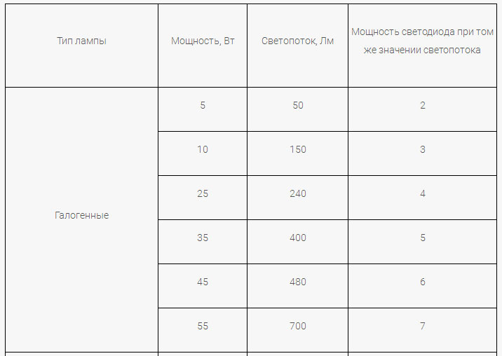таблица светового потока в люменах для галогенных ламп и сравнение со светодиодными