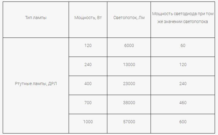 таблица светового потока ламп ДРЛ и ихз сравнение со светодиодными