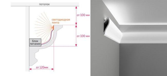 закрепление светодиодной ленты за потолочным плинтусом