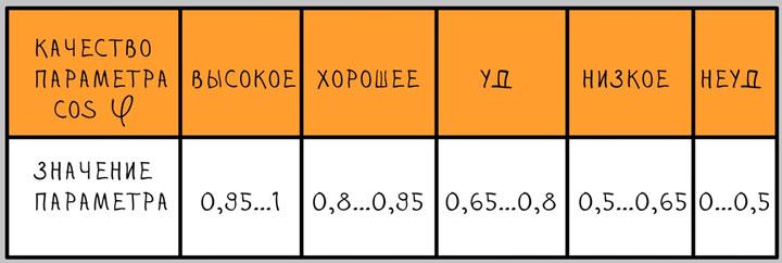 значения параметра косинуса фи
