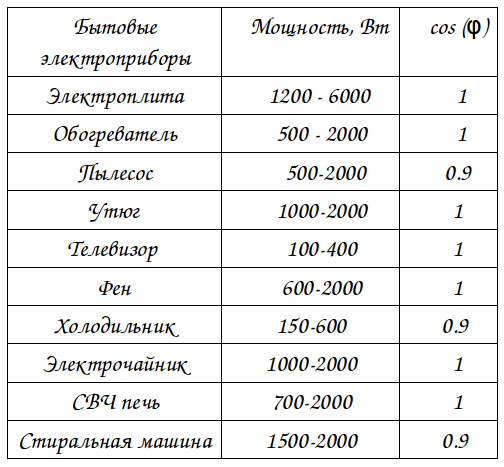 таблица значений косинуса фи для разных потребителей