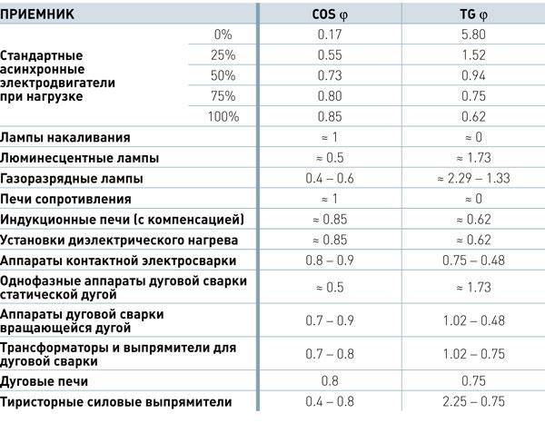 таблица значений косинуса мощности для разных приборов и оборудования