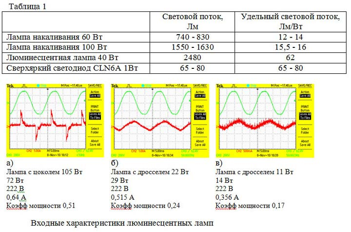 графики синусоиды для ламп