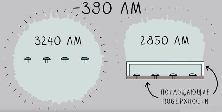 световой поток отдельных светодиодов и светильника в сборе различия