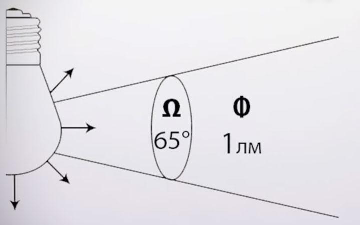 в чем измеряется сила света