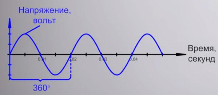 один цикл синусоиды напряжения в 360 градусов