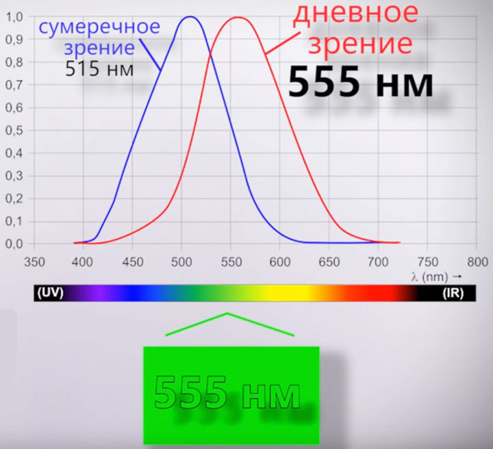 длина волны зеленого цвета самый яркий свет