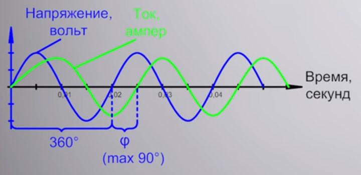 косинус фи на графике запаздывания тока от напряжения