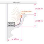 5 способов как крепить светодиодную ленту — к потолку, на кухне в гарнитуре, к гипсокартону.