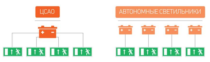 преимущества центрального аварийного освещения