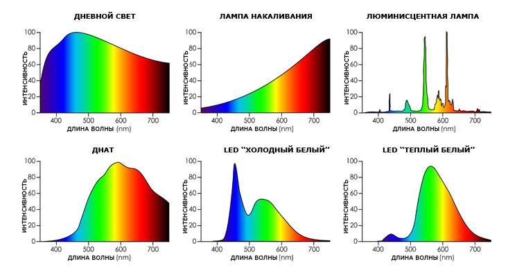 спектры излучения разных источников освещения