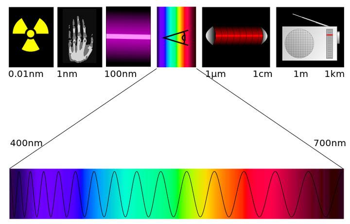 свет это электромагнитная волна