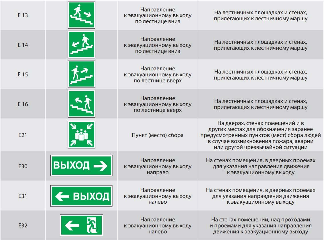 эвакуационные знаки безопасности