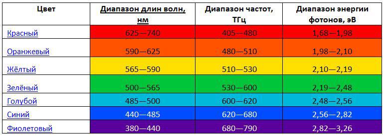 сколько энергии содержится в каждом цвете и какая у них длина волны