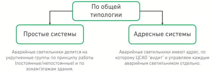 типы центрального аварийного освещения