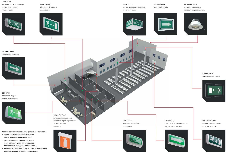 план схема аварийных эвакуационных указателей и аварийного освещения