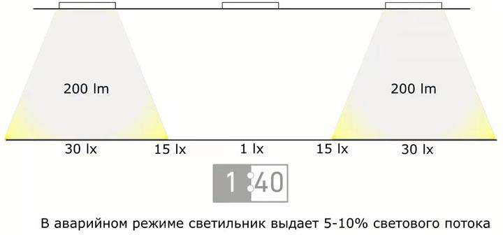перевод светильников рабочего освещения в аварийный режим