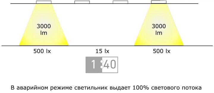 рабочий светильник в качестве аварийного освещения