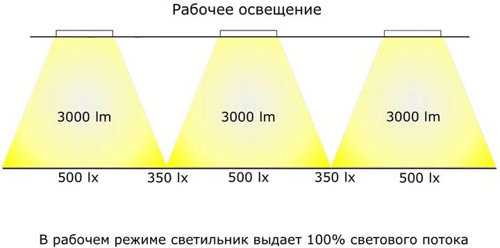 схема освещенности рабочего освещения