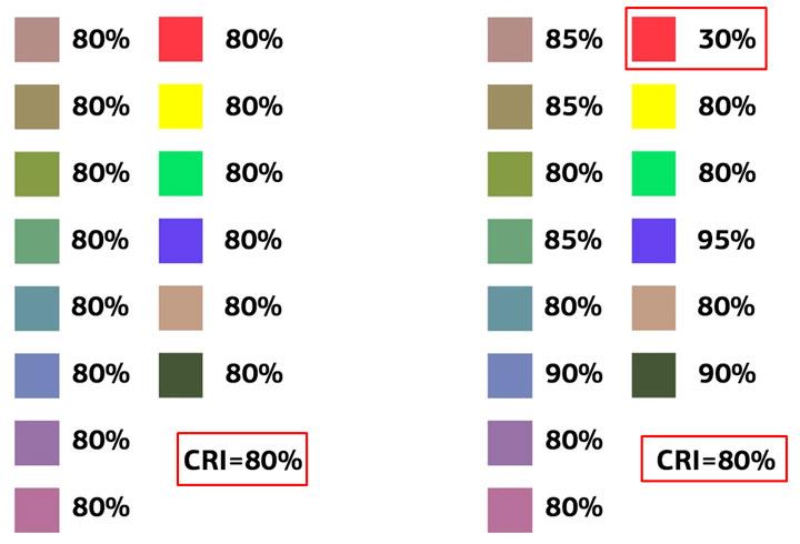 наглядное сравнение двух источников света с одинаковым индексом цветопередачи CRI