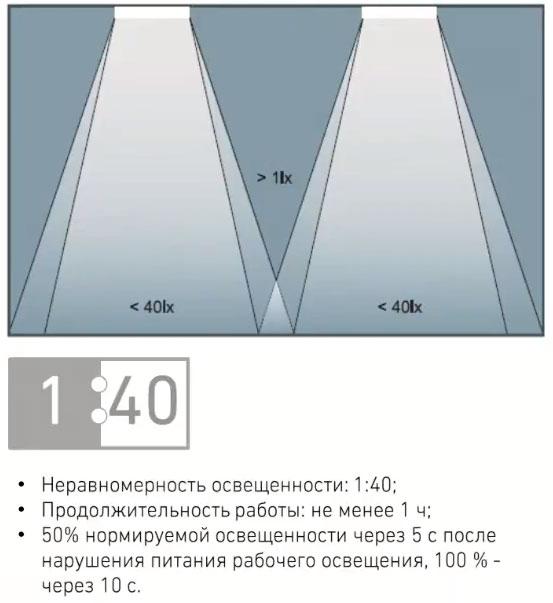 миниальная освещенность при аварийном свете параметры