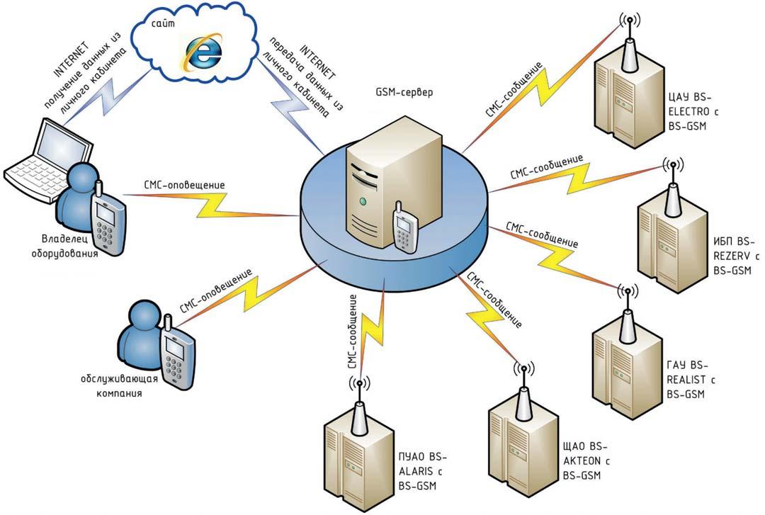 передача данных с сервера аварийного освещения