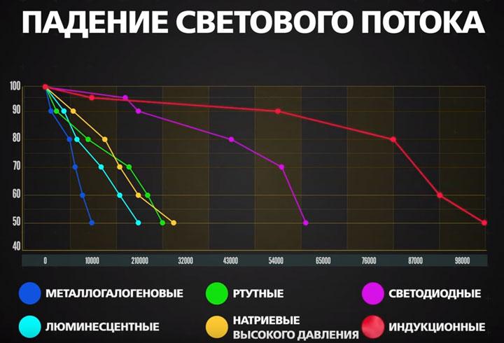 сравнение падения светвоого потока и яркости у индукционных и других ламп ДРЛ светодиодных ДНАТ
