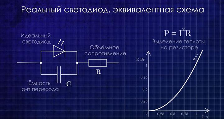 квадратичная зависимость тока и сопротивления светодиодов