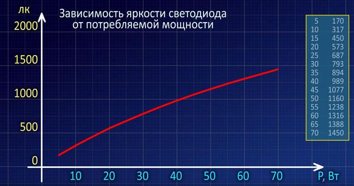график зависимости нелинейный яркости от мощности светодиода