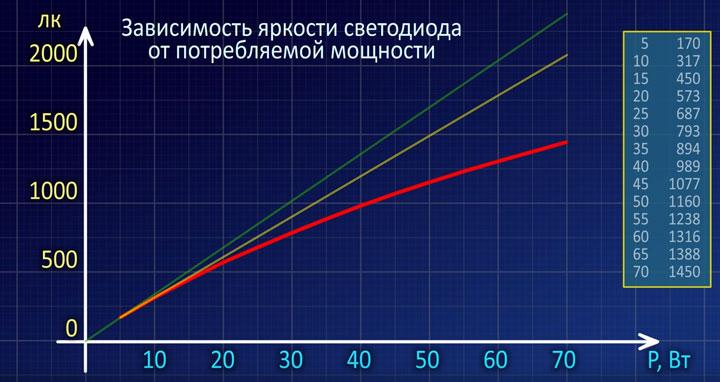 линейная зависимость яркости светодиода от его мощности
