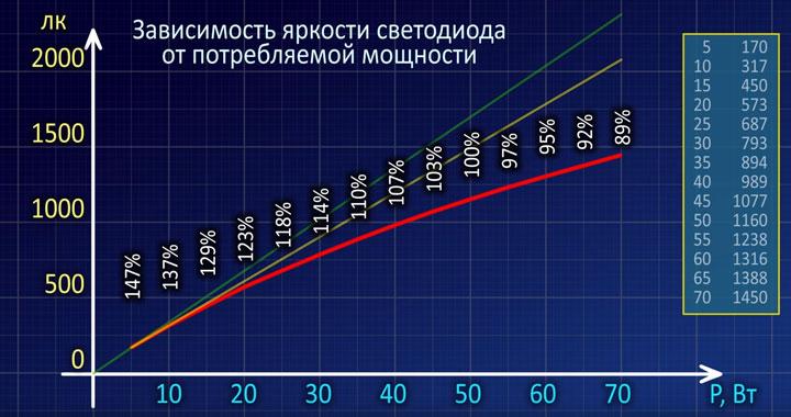 падение эффективности светодиода при увеличении мощности