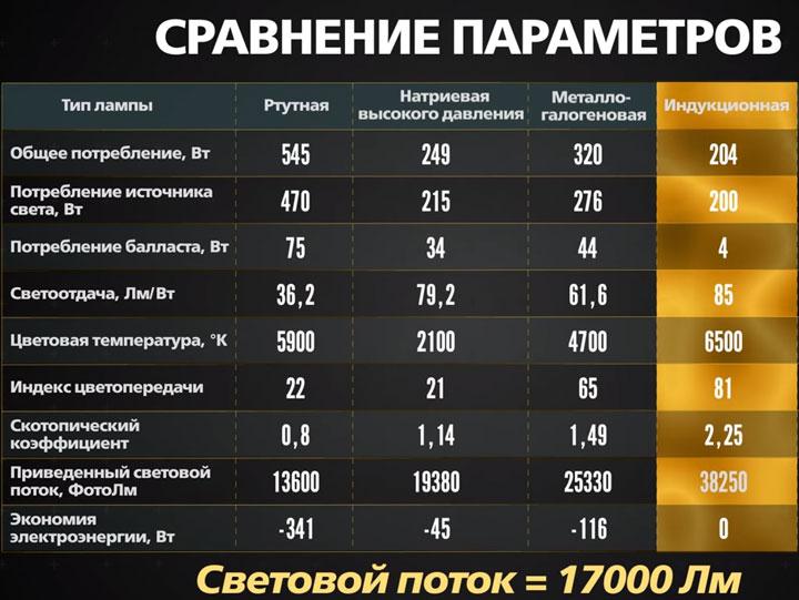 таблица сравнения индукционных ламп и других ДРЛ ДНаТ металлогалогенных