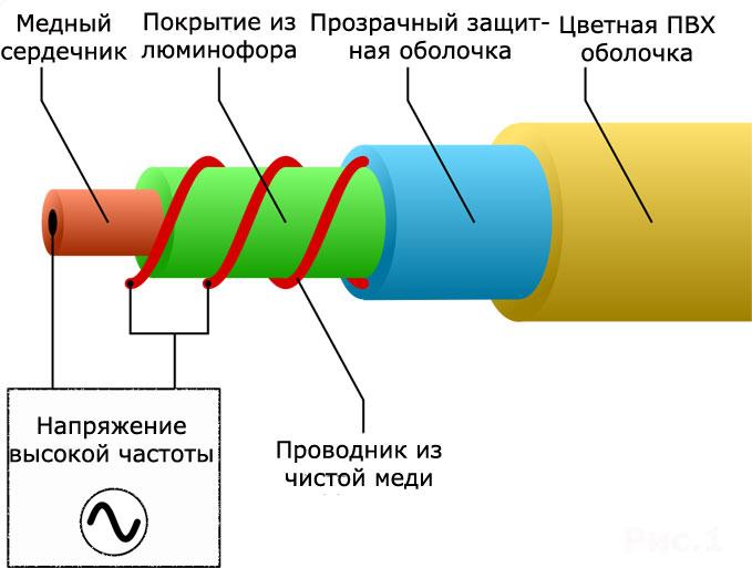 схема конструкция неонового шнура