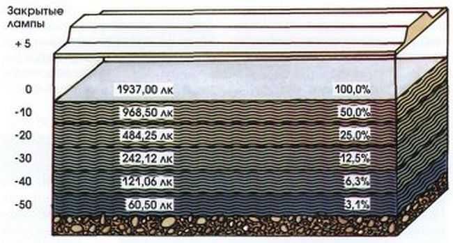 сколько теряется света в зависимости от глубины аквариума