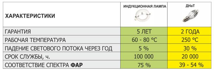 таблица сравнение лампы ДНаТ и индукционной срок службы