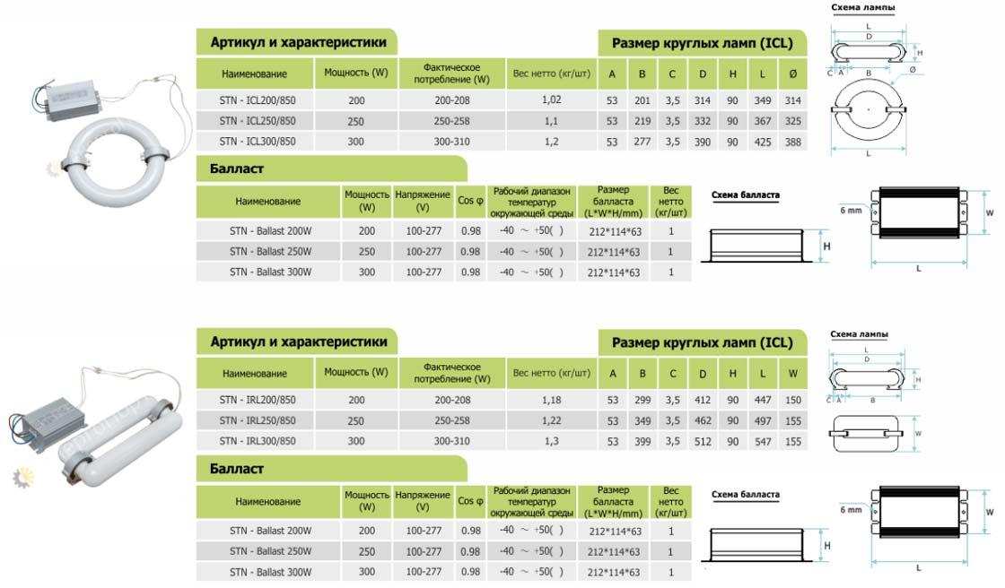 характеристики биспектральных индукционных ламп для растений