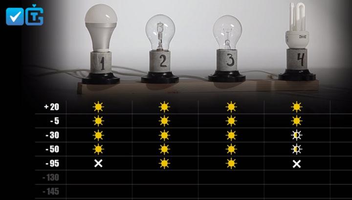 влияние температуры на лампочки разного типа