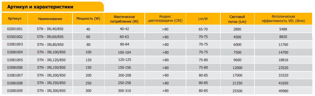 технические характеристики биспектральных индукционных фитоламп для растений