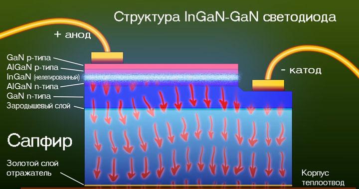 структура светодиода из чего состоит