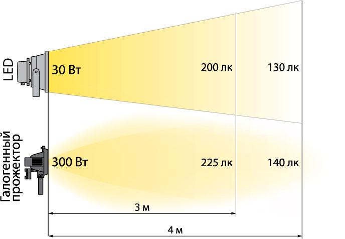 углы рассеивания у прожекторов сравнение