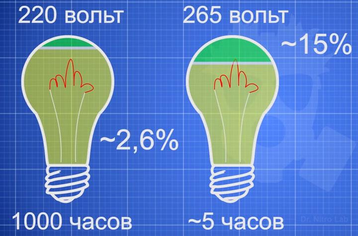 срок службы лампочки в зависимости от напряжения