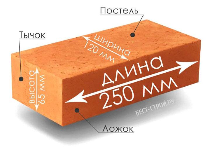 кирпич размеры и название стенок