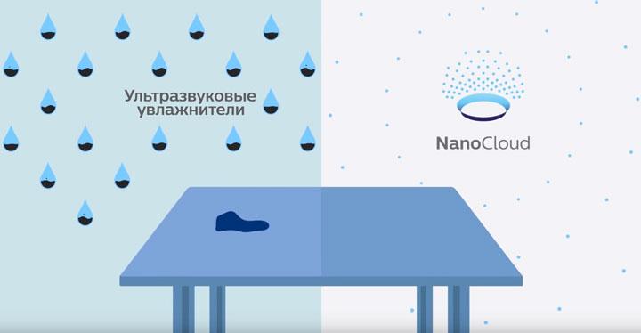 ультразвуковые увлажнители и технология nanocloud